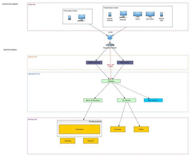 GatewayDiagram_v1